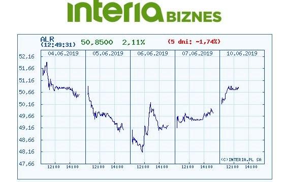 Wykres kursu AKLR w czasie ostatnich pięciu sesji /INTERIA.PL