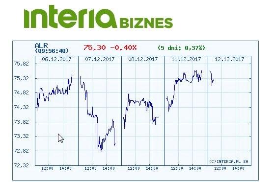 Wykres kursu Aliora w ostatnich pięciu dniach /INTERIA.PL