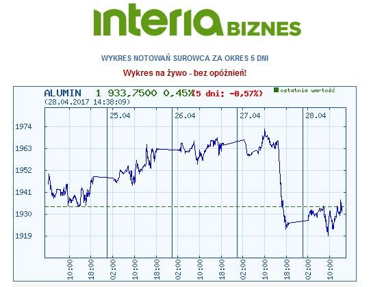 Wykres kursu aluminium w ostatnich pięciu dniach /INTERIA.PL