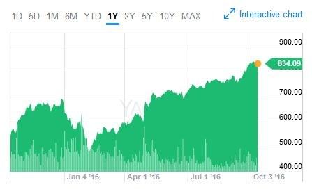 Wykres kursu Amazona na giełdzie Nasdaq w Nowym Jorku (okres - rok). Wczoraj na zamknięciu walor kosztował 834,09 dol. (+0,37 proc.) /&nbsp