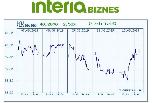 Wykres kursu Amrestu w ostatnich pięciu dniach /INTERIA.PL