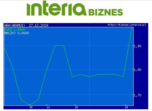 Wykres kursu ARA w ostatnim miesiącu /INTERIA.PL