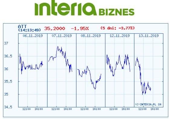Wykres kursu ATT w ostatnich pięciu dniach /INTERIA.PL