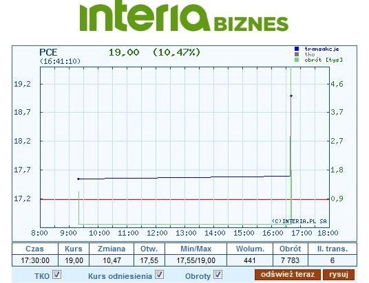 Wykres kursu Azotów Police na wtorkowej sesji /INTERIA.PL