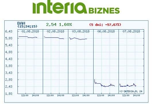 Wykres kursu BAH z ostatnich pięciu sesji /INTERIA.PL