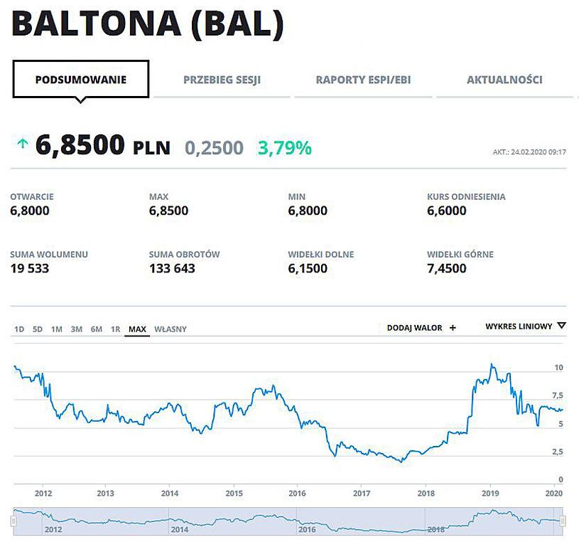 Wykres kursu BAL w całym okresie notowań na GPW /INTERIA.PL