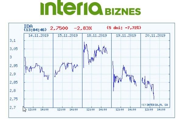 Wykres kursu banku IDEA w ostatnich pięciu dniach /INTERIA.PL