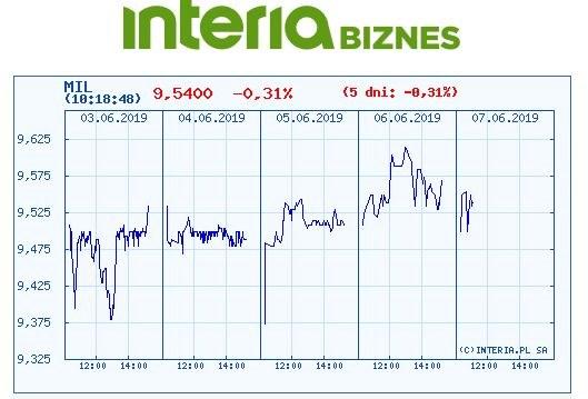 Wykres kursu Banku Millennium w czasie ostatnich pięciu sesji /INTERIA.PL