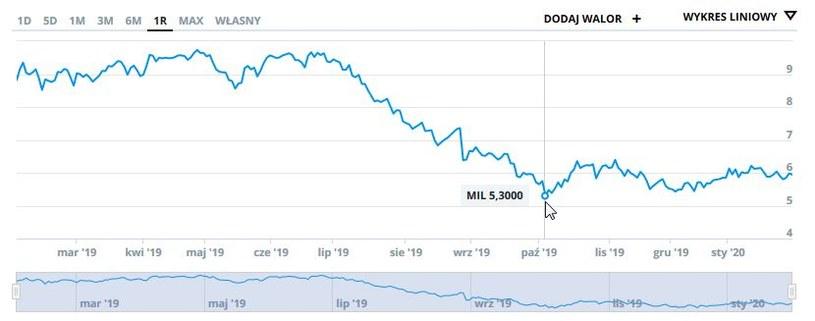 Wykres kursu Banku Millennium w ostatnim roku /INTERIA.PL