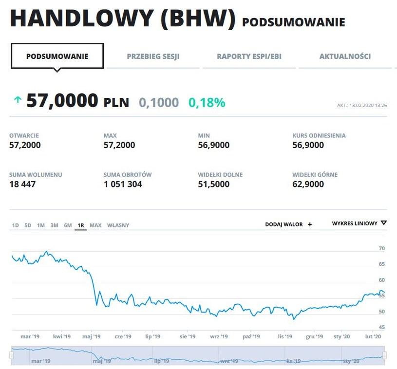 Wykres kursu BHW w ostatnim roku /INTERIA.PL