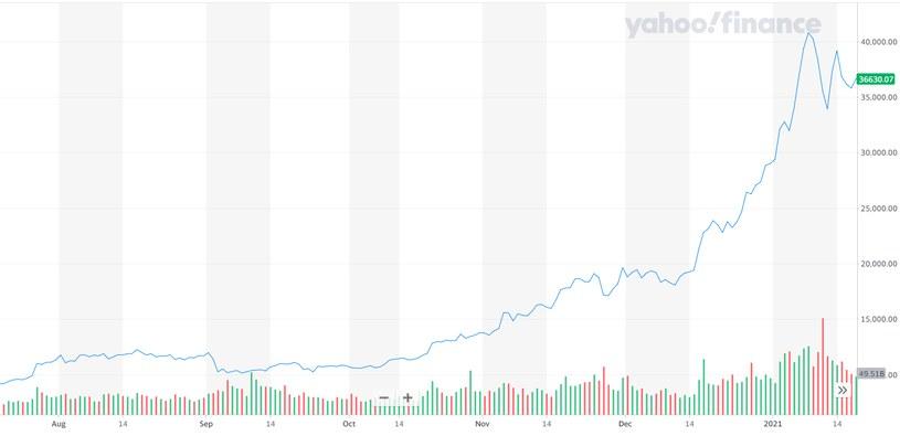 Wykres kursu BTC/USD. Źródło: Yahoo Finance /