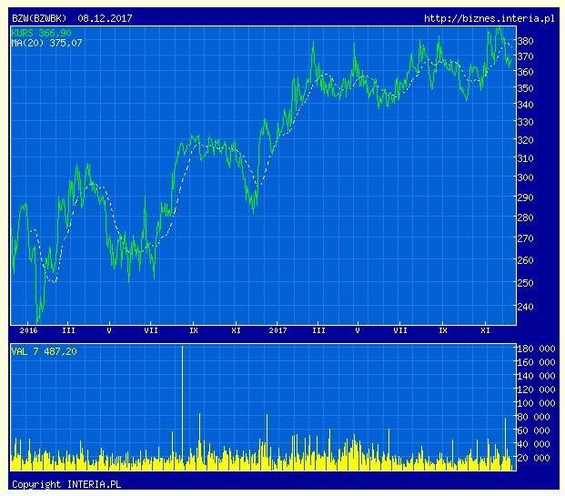 Wykres kursu BZ WBK w ostatnich dwóch latach /INTERIA.PL