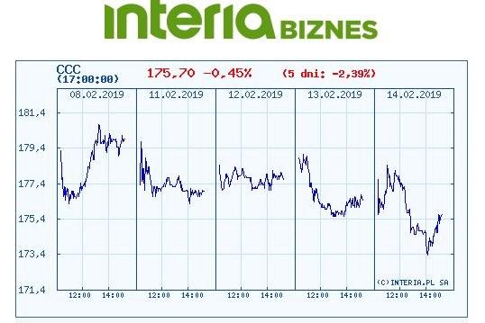 Wykres kursu CCC w czasie ostatnich pięciu sesji /INTERIA.PL