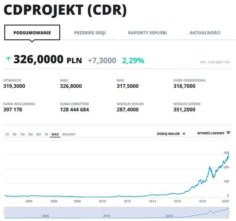 Wykres kursu CD Projektu w całej historii notowań na GPW /INTERIA.PL