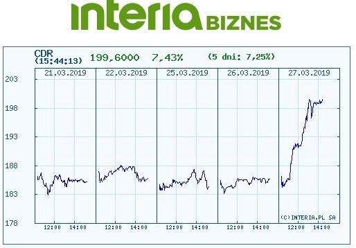 Wykres kursu CDR w ostatnich pięciu dniach /INTERIA.PL