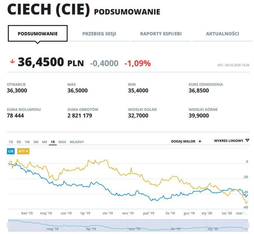Wykres kursu Ciechu i Grupy Azoty w ostatnim roku /INTERIA.PL