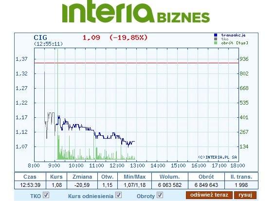 Wykres kursu CIG w piątek, 31 sierpnia /INTERIA.PL