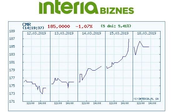 Wykres kursu Comarchu na ostatnich pięciu sesjach /INTERIA.PL