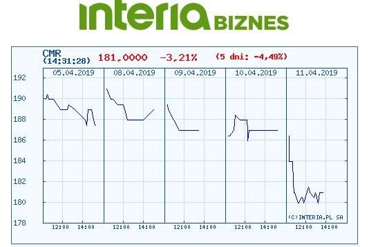 Wykres kursu Comarchu na pięciu ostatnich sesjach /INTERIA.PL