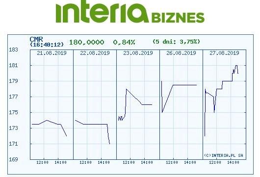 Wykres kursu Comarchu w ostatnich pięciu dniach /INTERIA.PL