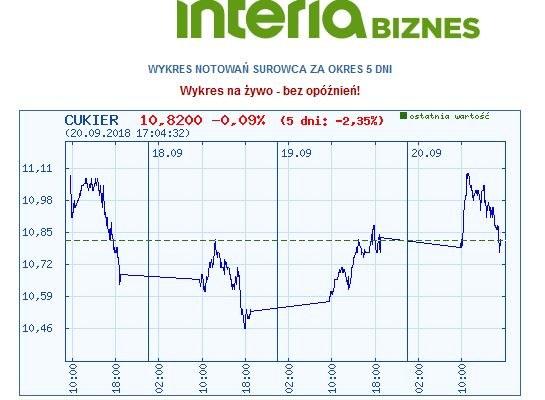 Wykres kursu cukru w ostatnich pięciu dniach /INTERIA.PL