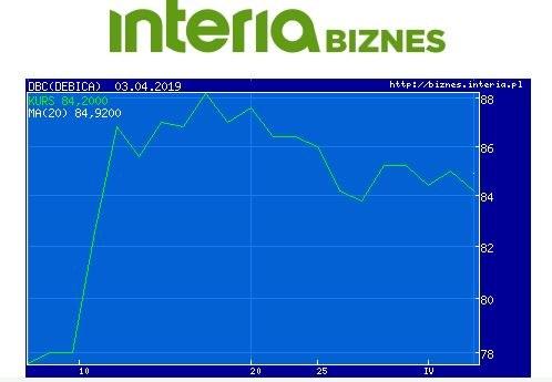 Wykres kursu DBC w ostatnim miesiącu /INTERIA.PL