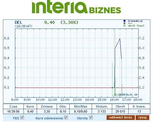 Wykres kursu DEL na dzisiejszej sesji /INTERIA.PL