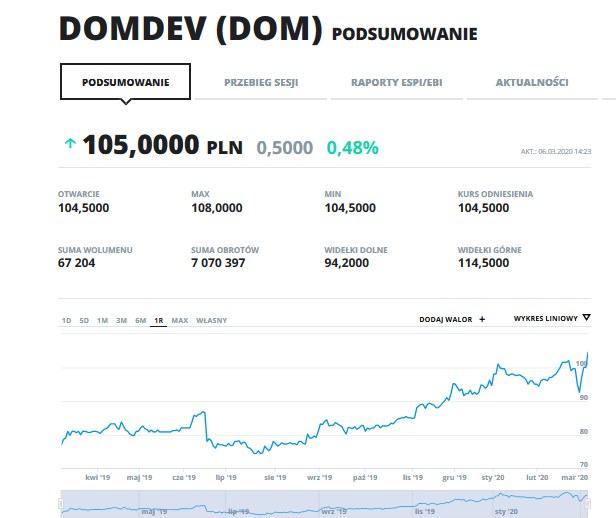 Wykres kursu Dom Development w ostatnim roku. /INTERIA.PL