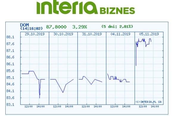 Wykres kursu DOM w ostatnim pięciu dniach /INTERIA.PL