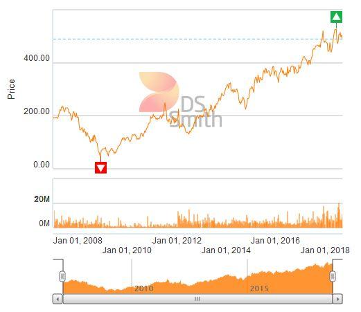 Wykres kursu DS Smith Group Plc na londyńskiej giełdzie od 2 stycznia 2007 r. /Informacja prasowa