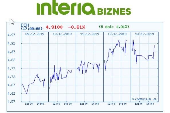 Wykres kursu ECH na ostatnich pięciu sesjach /INTERIA.PL
