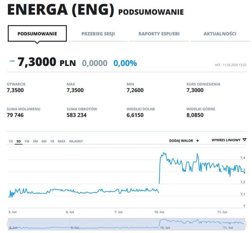 Wykres kursu Energi (właściciela Ostrołęki) na pięciu ostatnich sesjach /INTERIA.PL