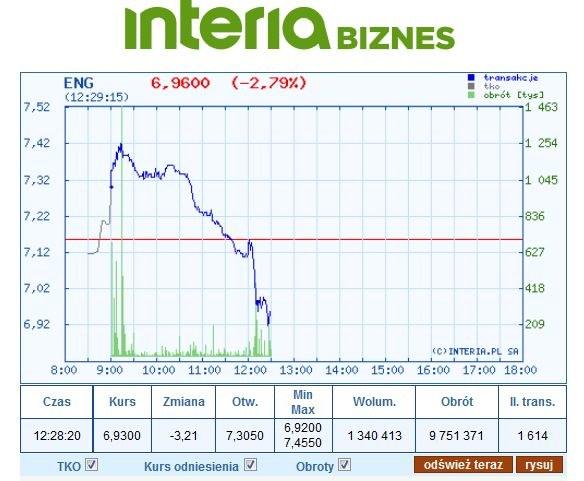 Wykres kursu ENG na dzisiejszej sesji /INTERIA.PL