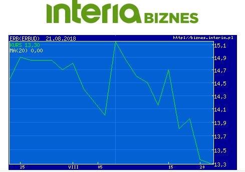 Wykres kursu Erbudu w ostatnim miesiącu /INTERIA.PL