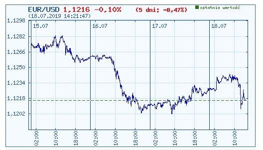 Wykres kursu euro do dolara w ostatnich pięciu dniach /INTERIA.PL