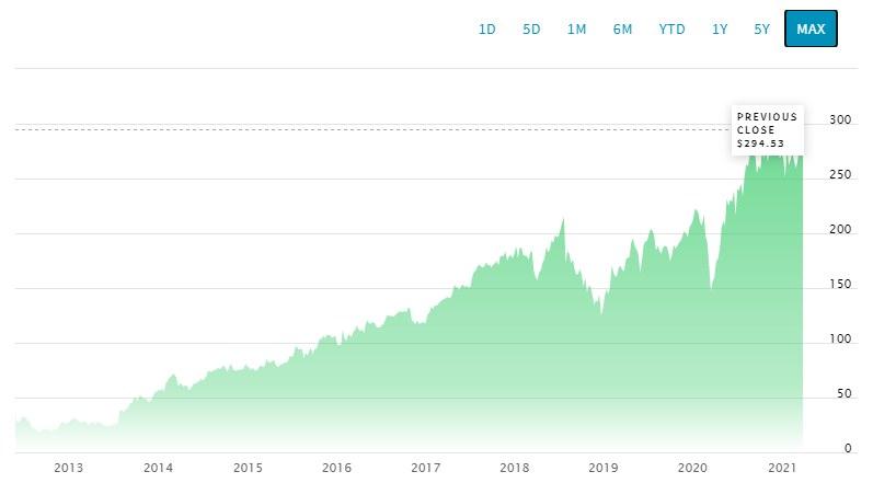 Wykres kursu Facebooka od początku kwotowań na Nasdaq. Źródło: Nasdaq /