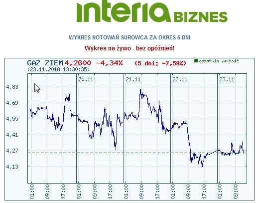 Wykres kursu gazu ziemnego w czasie ostatnich pięciu sesji /INTERIA.PL