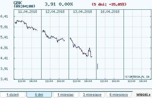 Wykres kursu GBK w ostatnich popoięciu dniach /INTERIA.PL