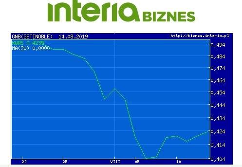 Wykres kursu GNB w ostatnim miesiącu /INTERIA.PL