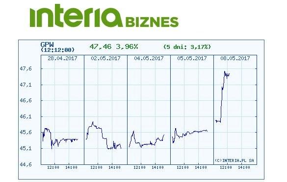 Wykres kursu GPW w ostatnich pięciu dniach /INTERIA.PL