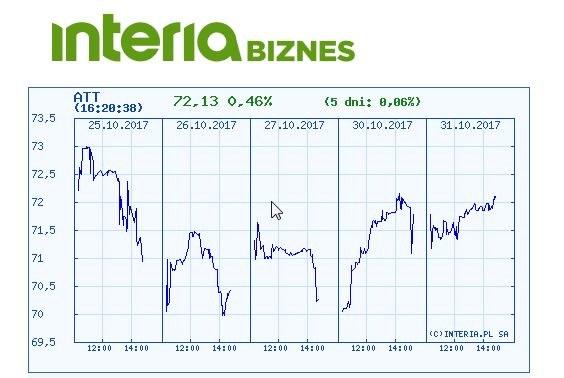 Wykres kursu Grupy Azoty w ostatnich pięciu dniach /INTERIA.PL