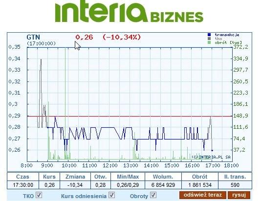 Wykres kursu GTN na dzisiejszej sesji /INTERIA.PL
