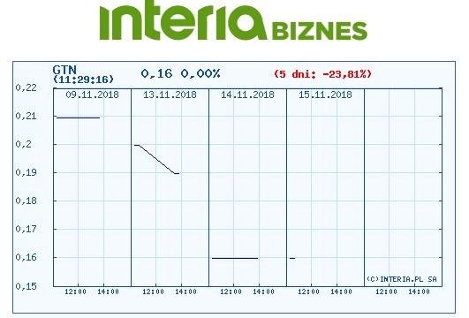 Wykres kursu Holdingu Getin w czasie oststnich pięciu sesji /INTERIA.PL