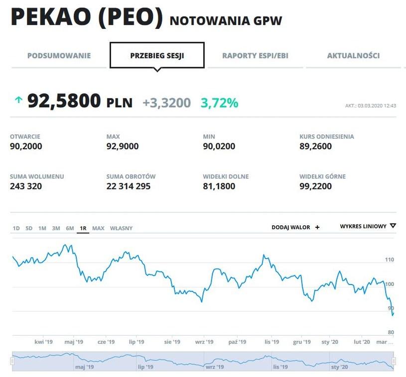 Wykres kursu i obroty PEO w ostatnim roku na GPW /INTERIA.PL