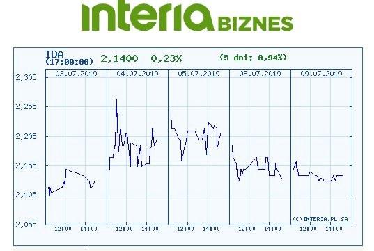 Wykres kursu IDA na pięciu ostatnich sesjach /INTERIA.PL