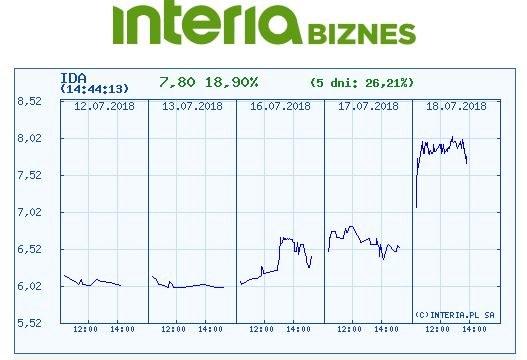 Wykres kursu IDA w ostatnich pięciu sesjach /INTERIA.PL