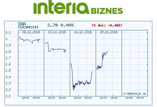 Wykres kursu Idea Banku w czasie ostatnich pięciu sesji /INTERIA.PL