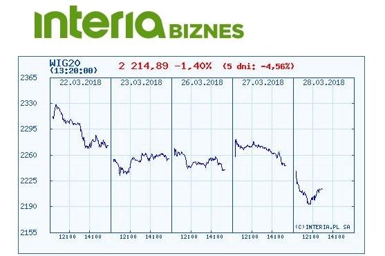 Wykres kursu indeksu WIG 20 w ostatnich pięciu dniach /INTERIA.PL