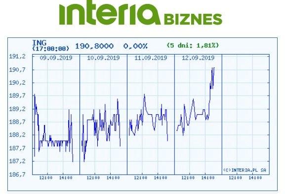 Wykres kursu ING BSK na pięciu ostatnich sesjach /INTERIA.PL