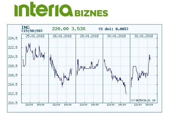 Wykres kursu ING BSK w ostatnich pięciu dniach /INTERIA.PL